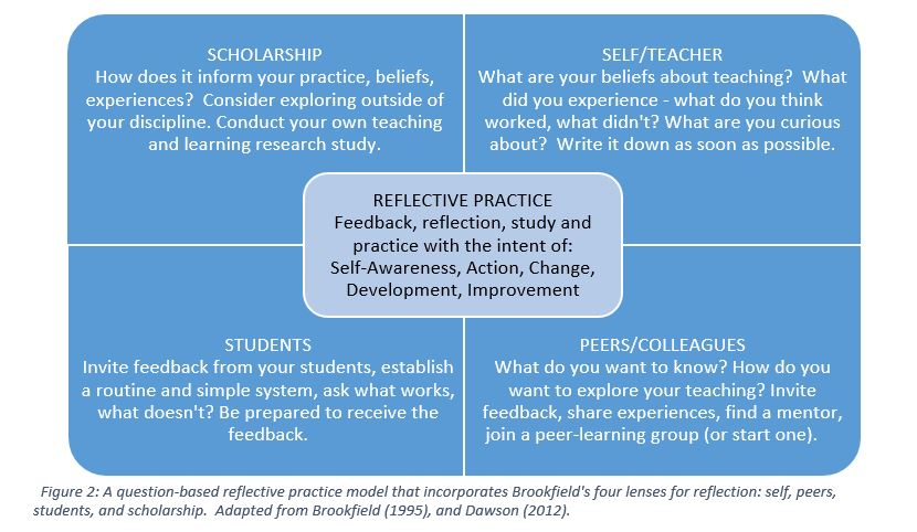 Figure 2 a question based reflective practice model