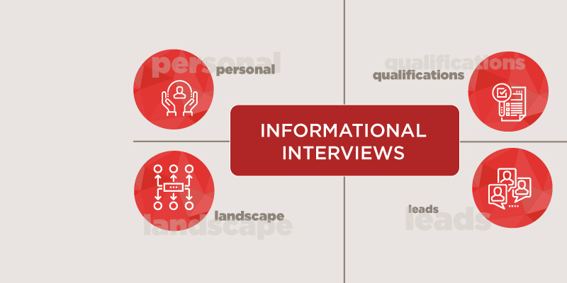Informational interviews: More than a career mapping tool